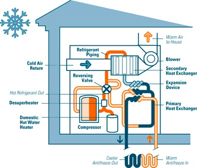pictures how to connect heatpump to avbove ground poll