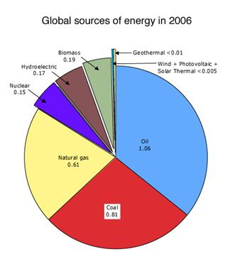 World energy usage - EnergyGroove.net