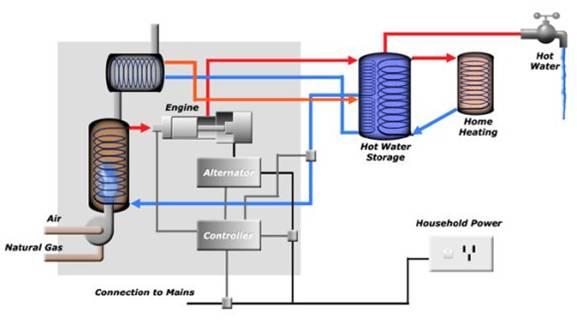 Micro Chp Energygroove Net