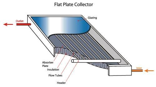 Solar Water Heating Energygroove Net